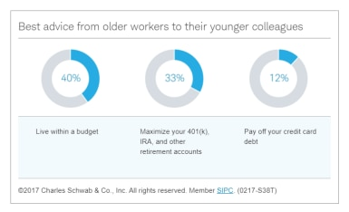 Best advice from older workers to their younger colleagues