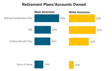 Accounts owned by race