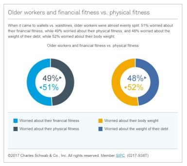 financial fitness versus physical fitness