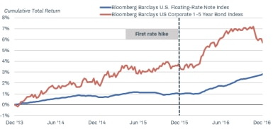 During the previous Fed rate-hike cycle, which began in December 2015, short-term fixed-rate corporate bonds outperformed floaters in the two years leading up to the first rate hike as well as the year after.