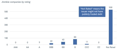 Most zombie companies are not rated, meaning the issuer may not have publicly traded debt. This chart shows 530 zombies are not rated. Of the remaining, 3 are rated A, 22 are BBB, 43 are BB, 83 are B and 11 are rated CCC.