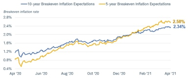    Five-year breakeven inflation expectations are at 2.58%, and 10-year breakeven inflation expectations are at 2.34%.