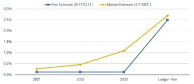 Based on Eurodollar futures rates, investors expect the Fed to begin raising the federal funds rate in 2022.