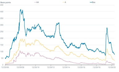 Yields have declined for AA, A and Baa rated issuers.