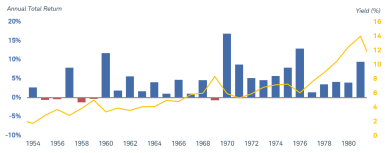 During 28 bond bear markets dating back to 1954, annual total returns were negative in only five of them.