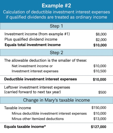 Calculation of deductible investment interest expenses if qualified dividends are treated as ordinary income