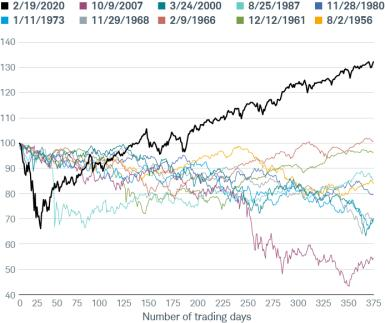 The rapid collapse of both the stock market and economy early last year showed how forecasts and pricing mechanisms can fail in the face of the unexpected—and then rebound as the uncertainty clears. Stocks have had an extraordinary run since the COVID bear market ended in March 2020. We looked at every S&P 500® decline of at least 25% from an all-time high since the mid-1950s, and then tracked the subsequent rebounds. As you can see in the chart below, the COVID cycle outdid them all.