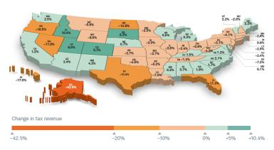Despite the economic crisis brought on by COVID-19, nearly half of all states saw year-over-year increases in tax revenues from April through December 2020.