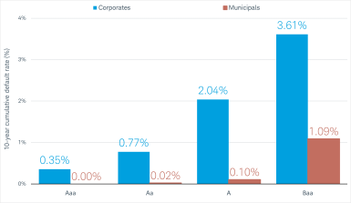 The 10-year cumulative default rate for Aaa rated corporate bonds is 0.35%, versus zero for Aaa rated municipal bonds. The default rate for A rated corporates is 2.04%, versus 0.10% for munis. The default rate for Baa rated corporates is 3.61%, versus 1.09% for munis.