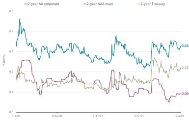 A 2-year AA rated corporate bond currently yields 0.32%, compared with 0.22% for a 2-year AAA rated muni and 0.09% for a 2-year Treasury bond.