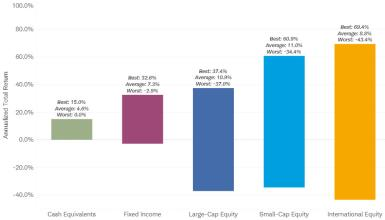 Higher returns have come with increased short-term volatility