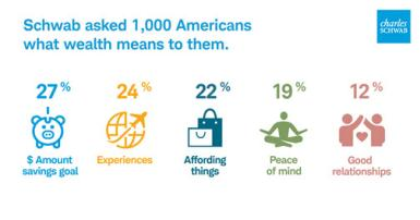 What Wealth Means to Americans Infographic
