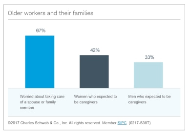 Older workers and their families