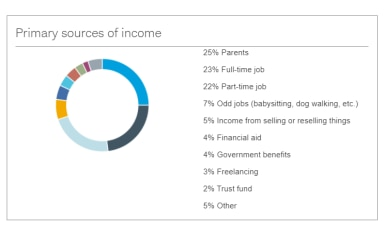 Primary Income Sources