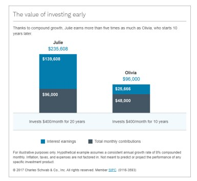 The value of investing early